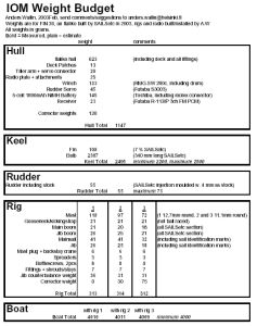 IOM Design – Page 3 – anderswallin.net