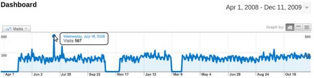 blog_popularity