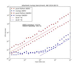 allantools_adev_bench_linear