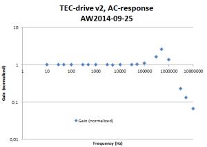 tecdrive_v2_ac-response