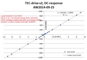 tecdrive_v2_dc-response