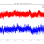Time series.
