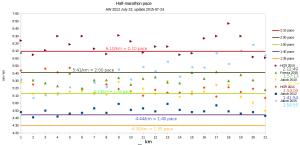 half-marathon_chart_2015-07-25