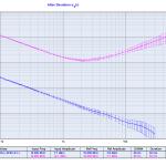 Lantime M300 10MHz output, free running ADEV.