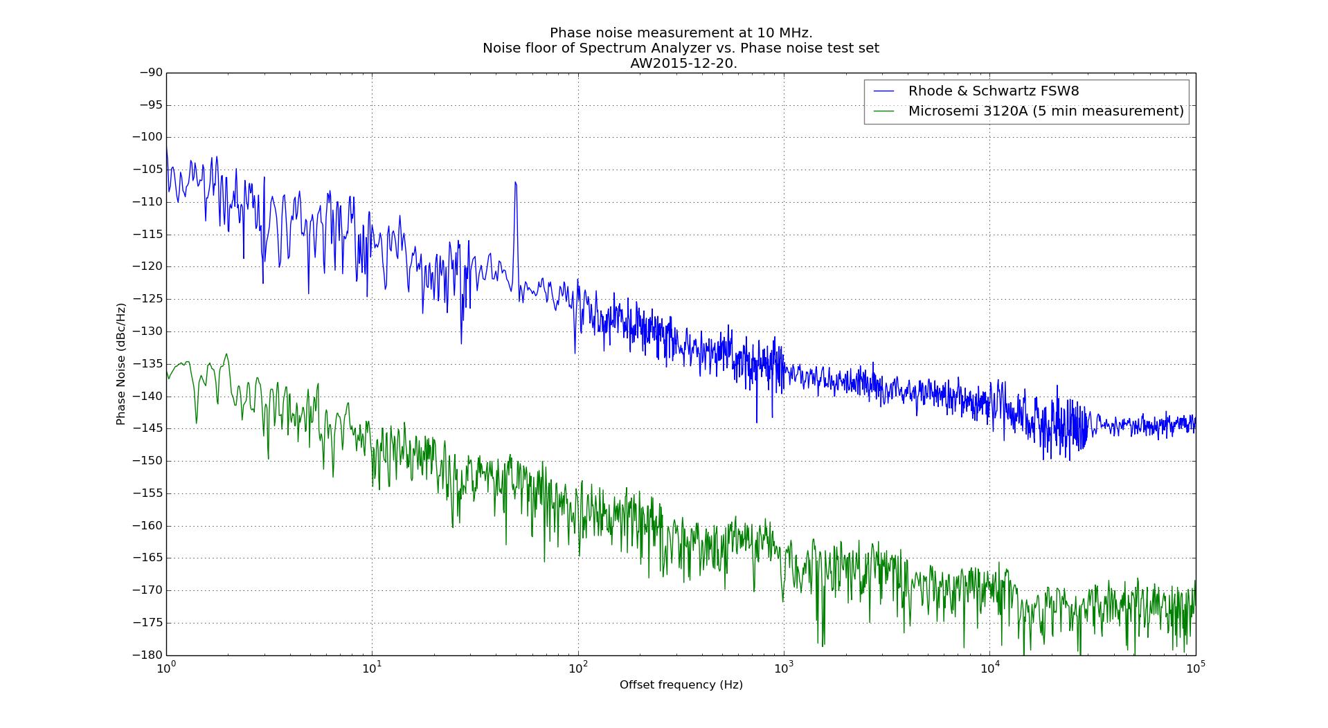 sa_vs_test-set_for_phasenoise