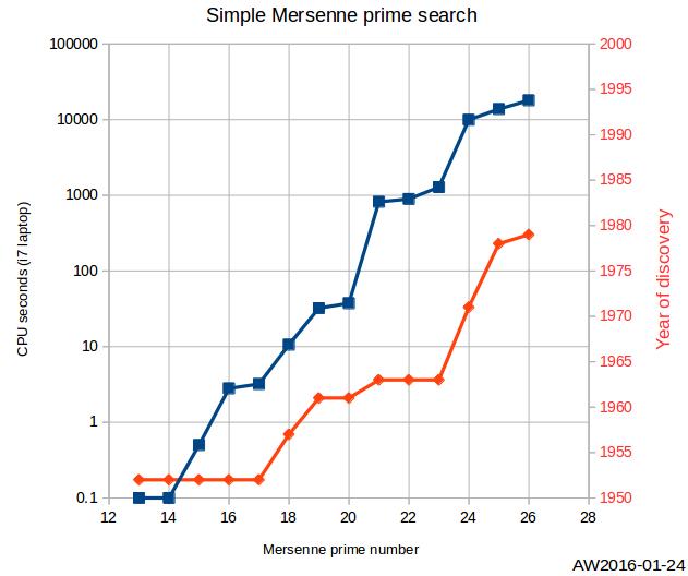 mersenne_primes